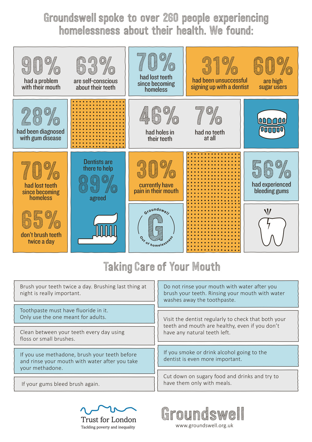 Info-graphic of data and facts from the healthy mouths research