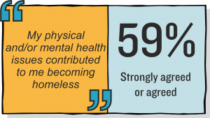 Info-graphic of data and quotes from the women, homelessness and health research